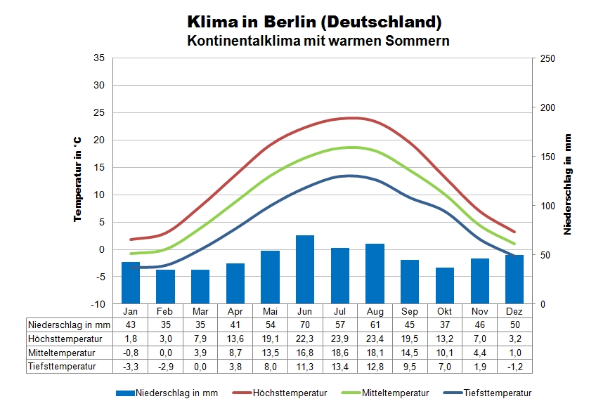 Temperaturen Berlin